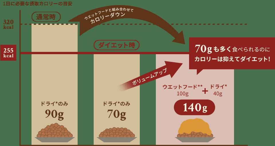 総合栄養食タイプのウエットフード